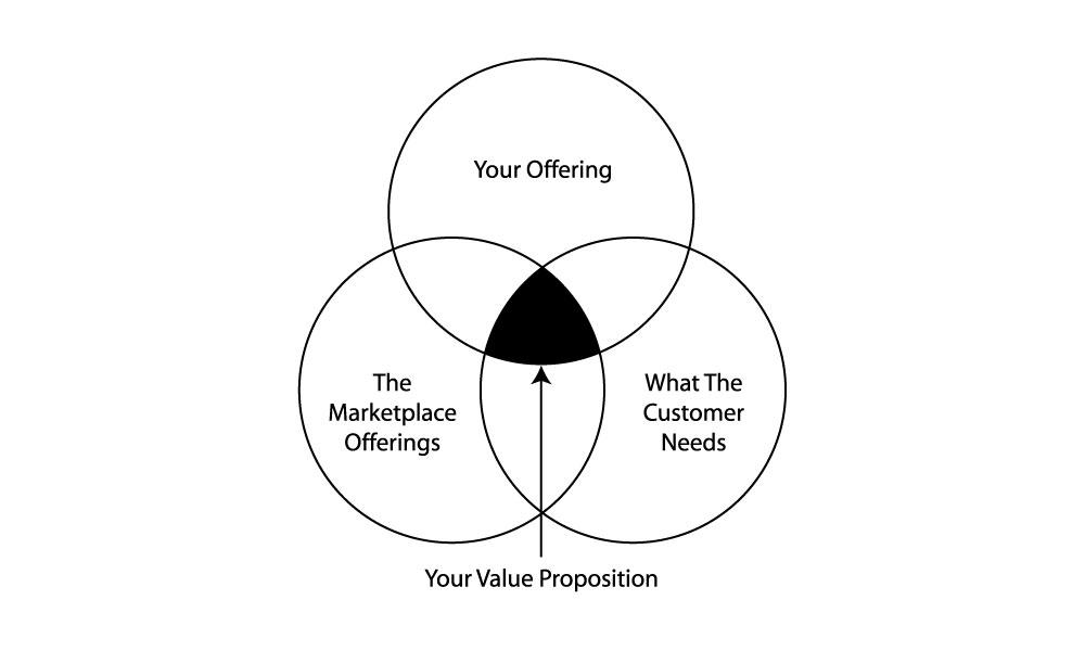 ارزش مشتری