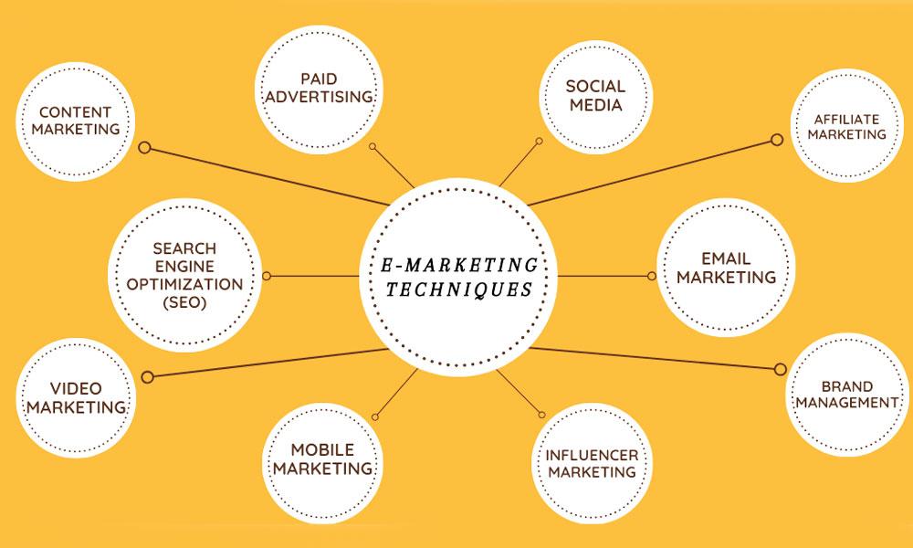 انواع بازاریابی الکترونیکی -02