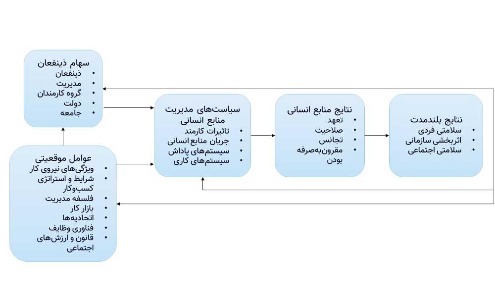 مدلهای منابع انسانی -03